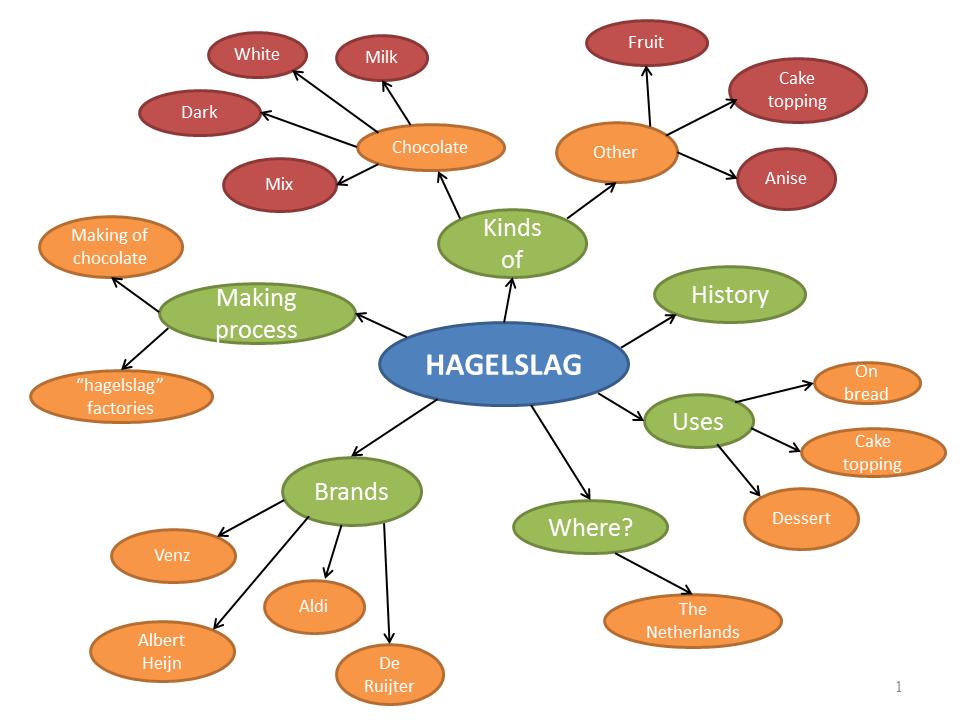 Blog 1 - Hagelslag mindmap